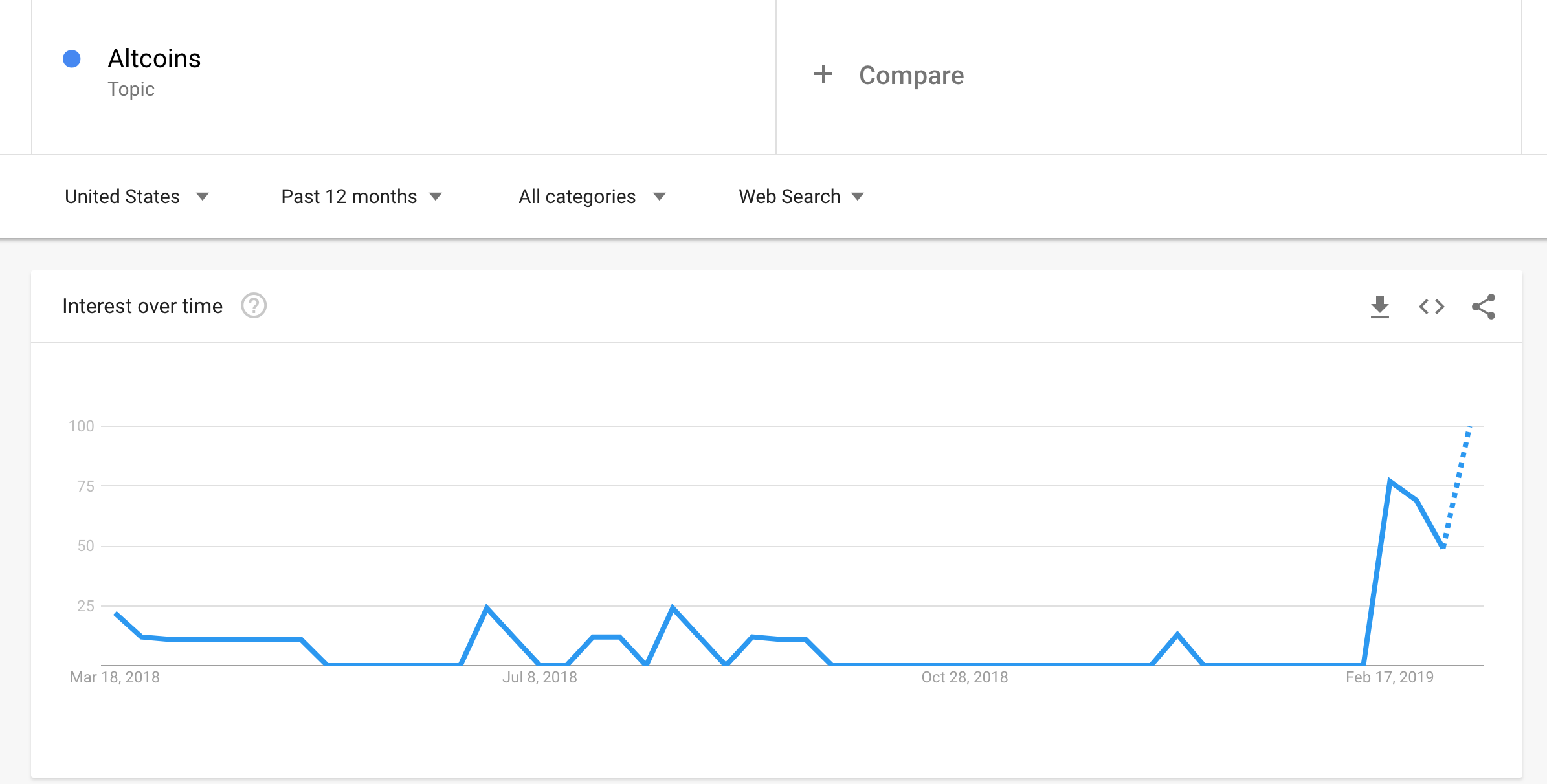 altcoins google trends