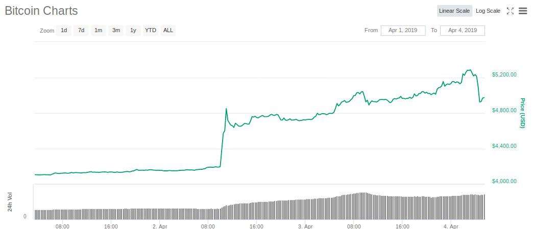 bitcoin price hike