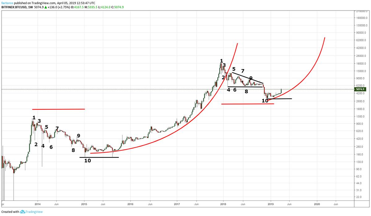 bitcoin parabolic