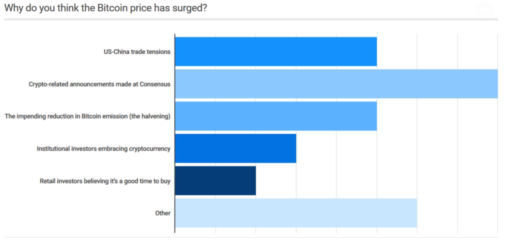 Bitcoin price predictions