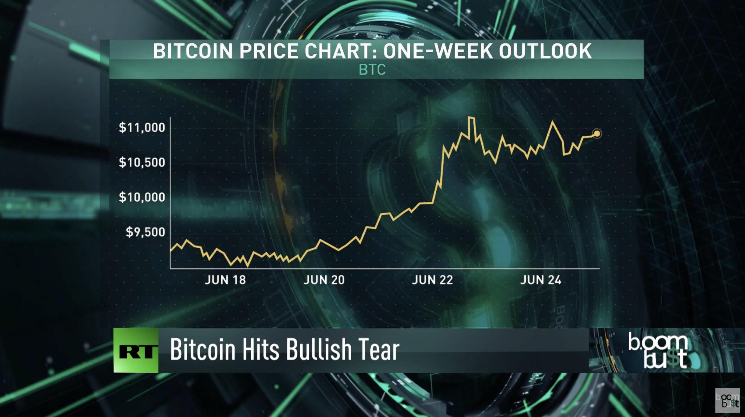 Bitcoin rally