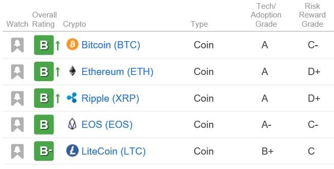 Weiss Bitcoin ranking