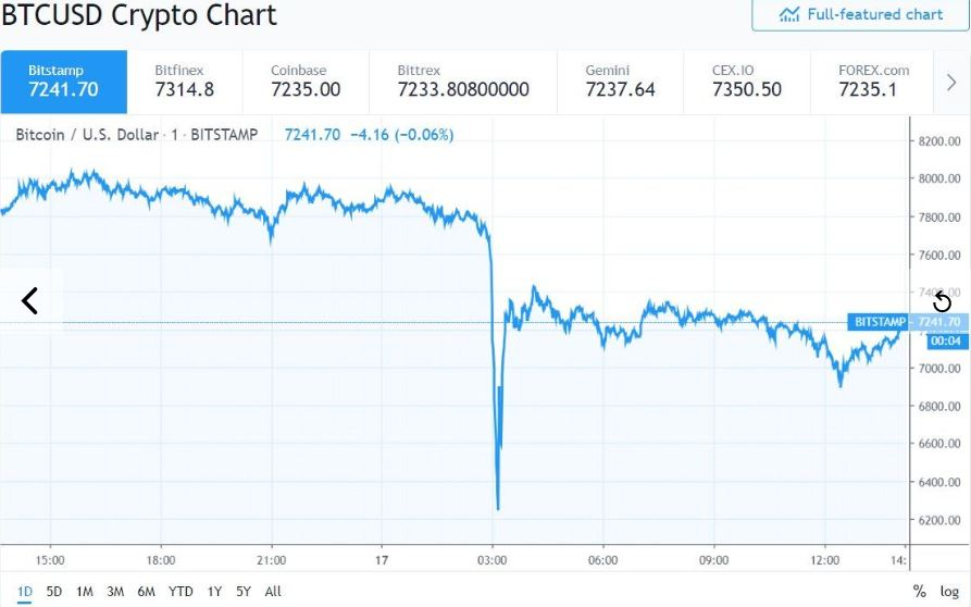 Exchange under fire after suspicious ETH crash and today's