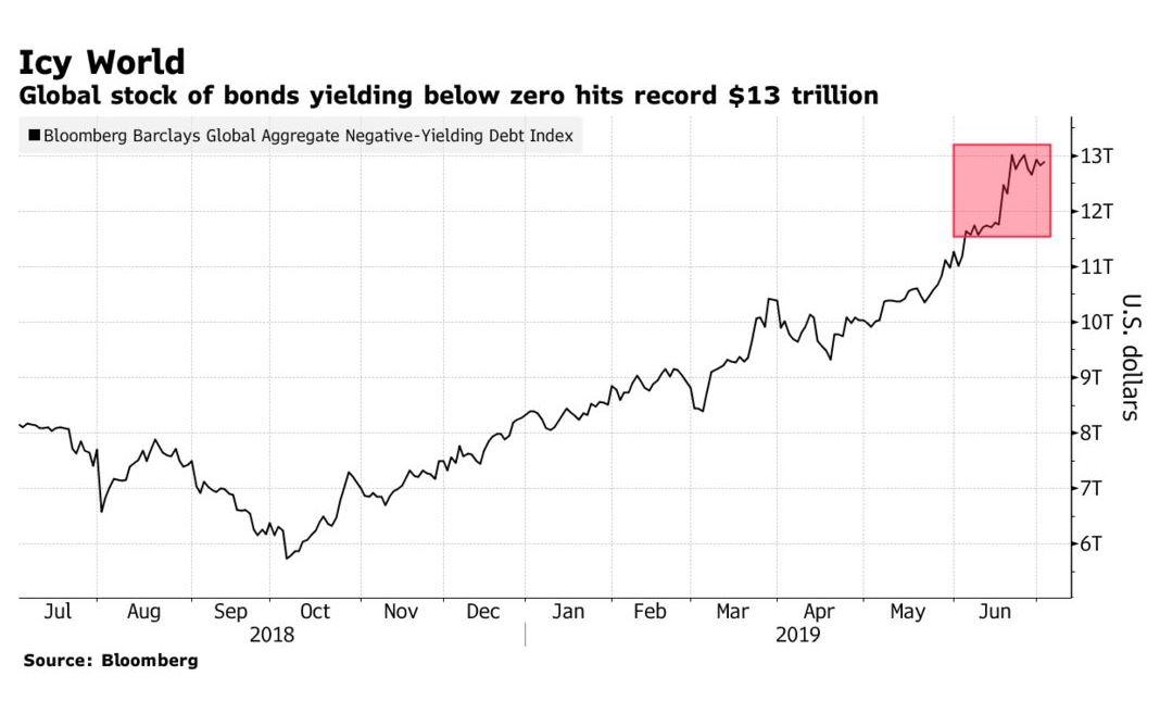 Negative yield debt tops $13 trillion