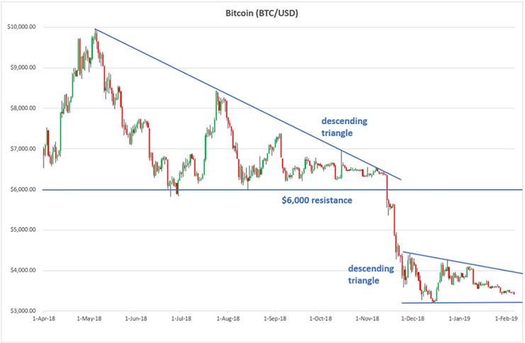 Bitcoin price chart - symmetrical triangles
