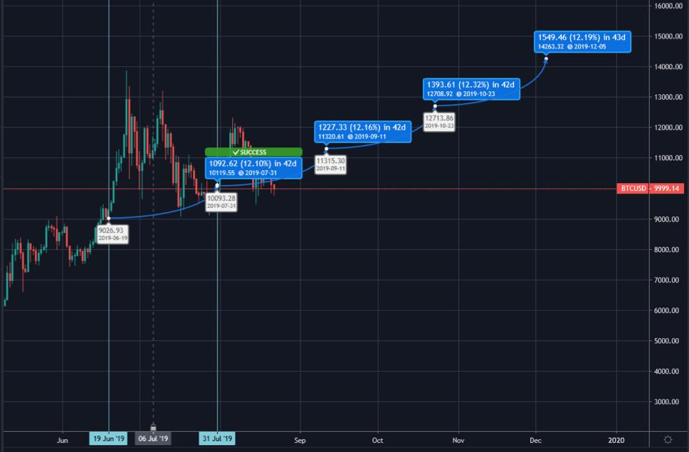 Bitcoin's path to $14k