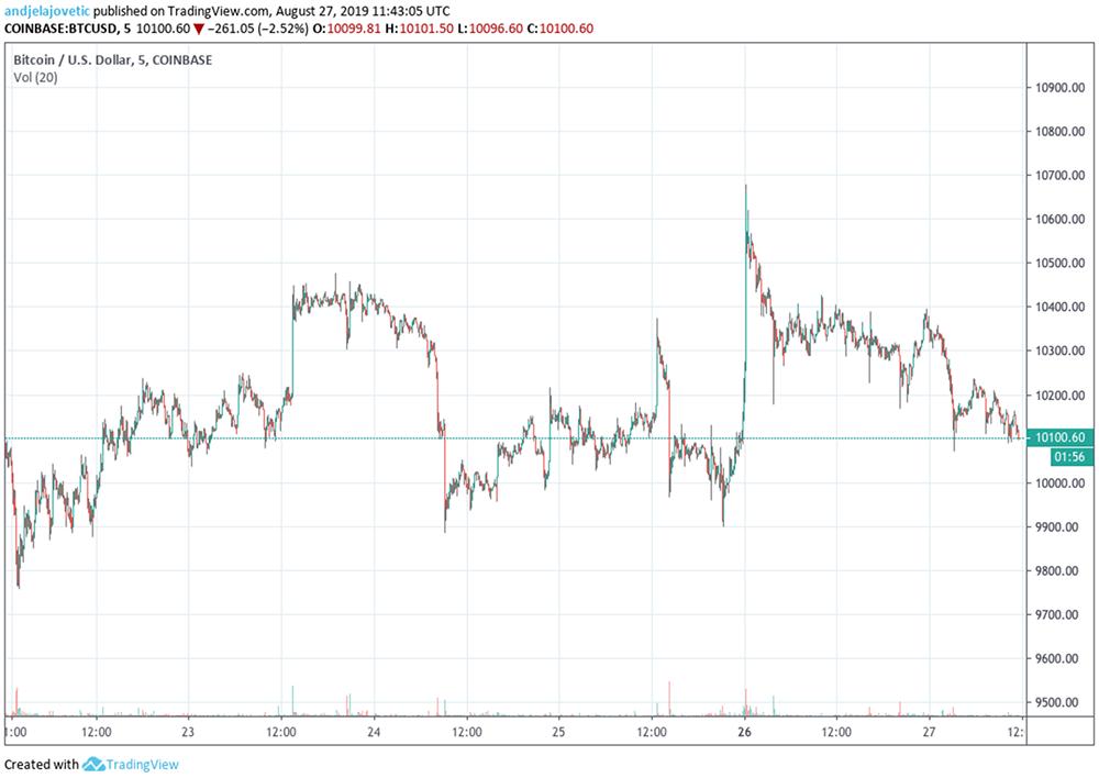 Bitcoin price chart - 08/27/2019