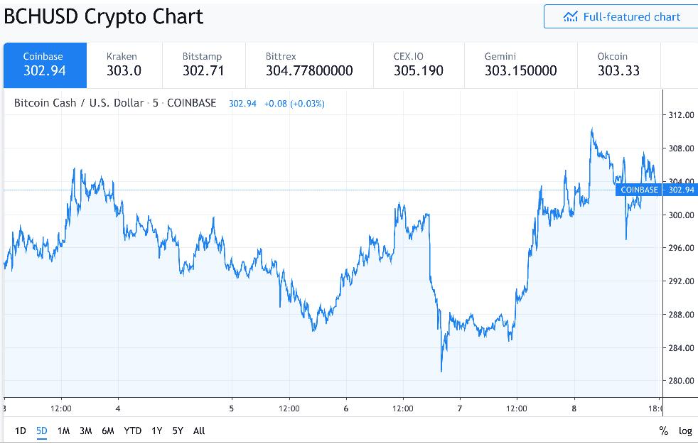 BCH/USD Price