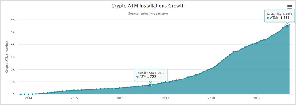 Bitcoin ATM installations growth - 9/1/2016 - 9/1/2019 (CoinATMRadar)