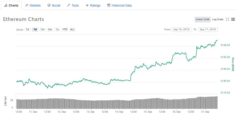 Ethereum price action