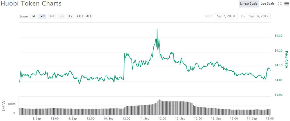 Market reaction Huobi Token