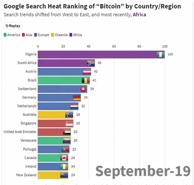 Recent Google Trends data shows that searches for 'Bitcoin' are highest in Nigeria and South Africa