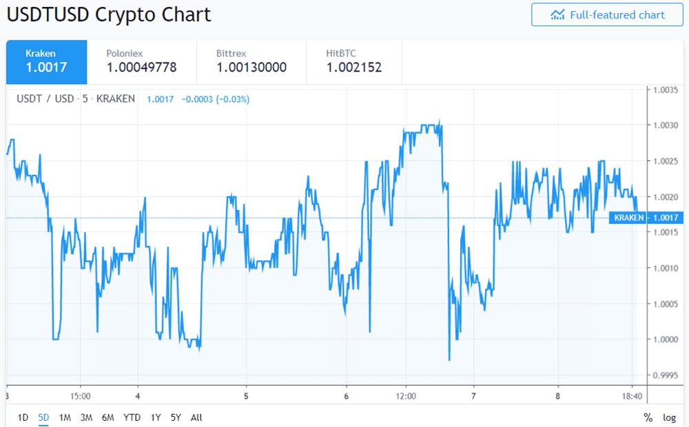 USDT/USD Price