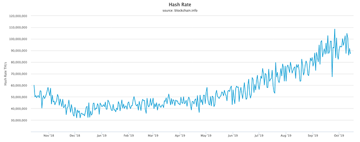 Bitcoin hashrate growth (Blockchain.com)