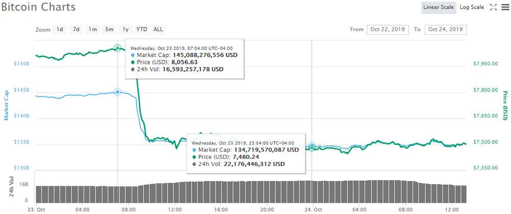 Bitcoin price and market cap (Coinmarketcap)