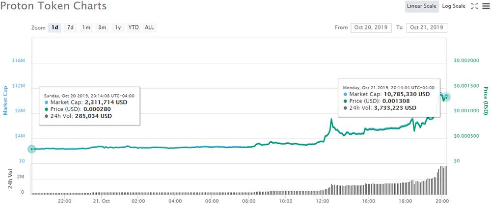 Proton Token (PTT) price chart - CoinMarketCap