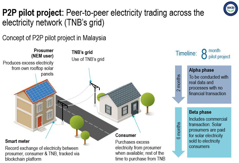 Malaysia pilots Blockchain-based platform