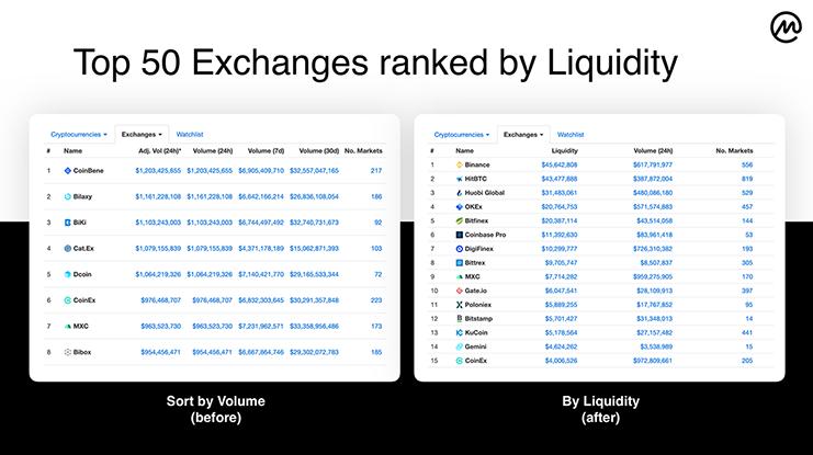 How the Liquidity metric works