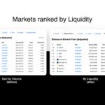 "CoinMarketCap launches new liquidity metric to combat ""volume inflation"" problem"