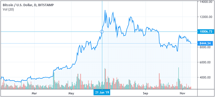 Bitcoin price hit $10,000 back in June 2019
