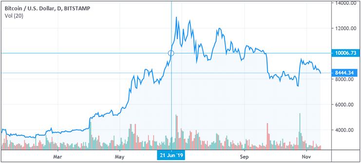 Bitcoin price hit $10,000 back in June 2019
