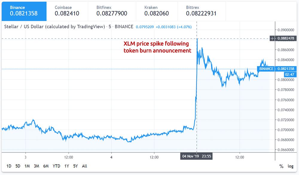 55 billion token burn sends Stellar Lumens (XLM) price soaring