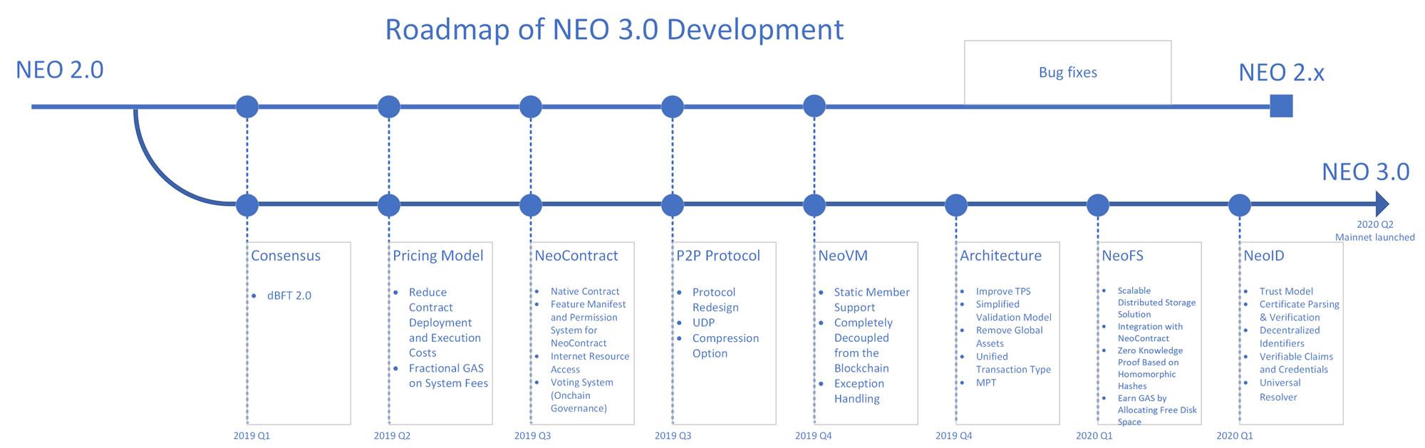 NEO 3.0 roadmap