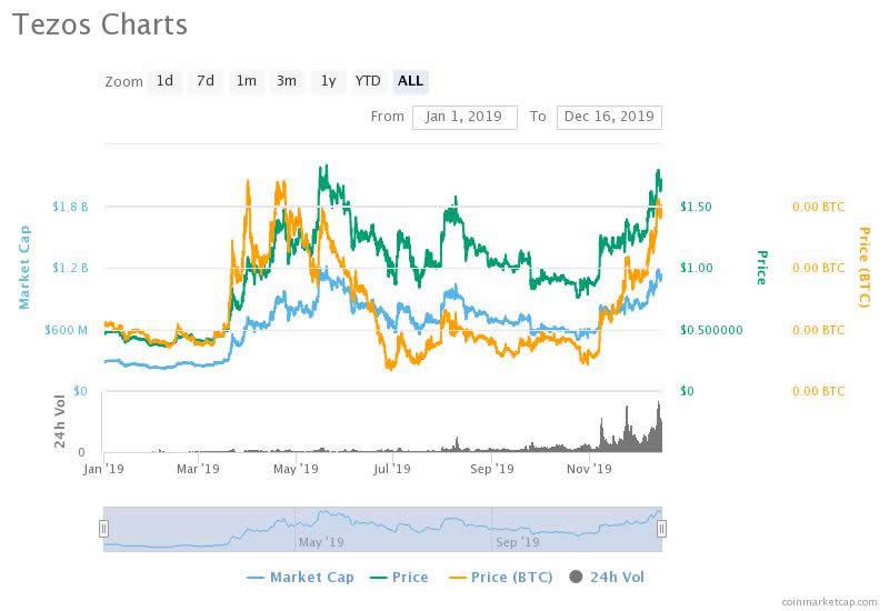 Tezos price YTD - Coinmarketcap.com