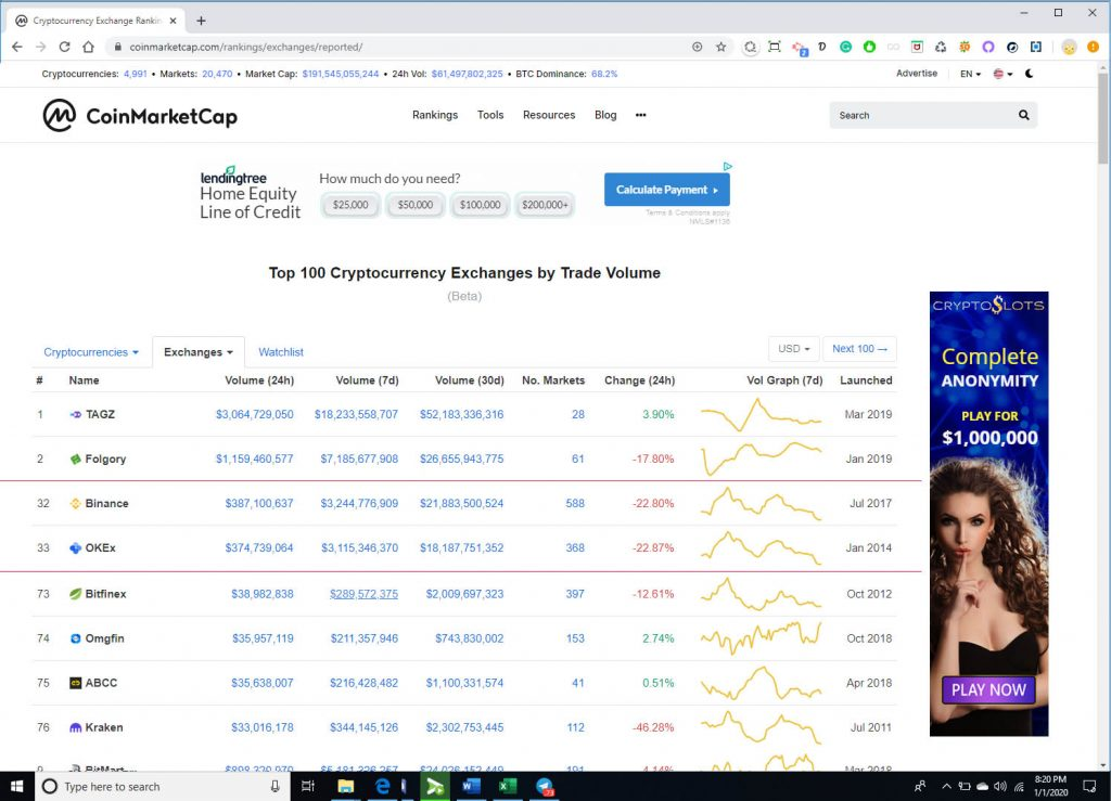 TAGZ is the #1 crypto exchange by trading volume