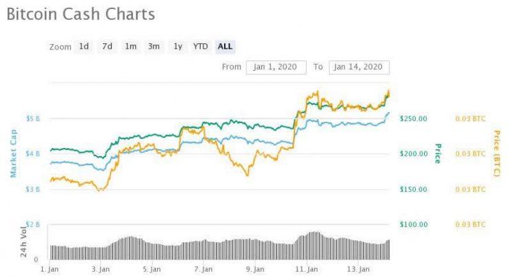 Bitcoin Cash outperforming Bitcoin