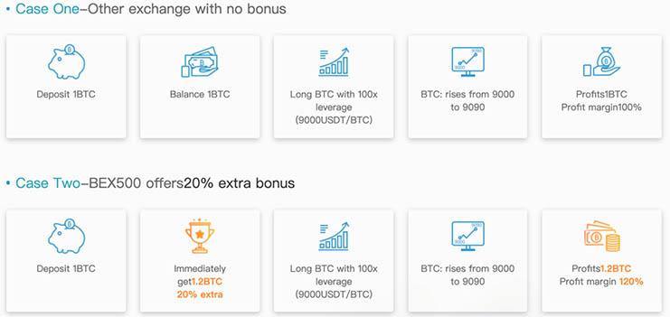Get a 20% Bitcoin deposit bonus