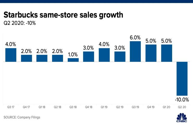 Starbucks global same-store sales dive 10% in Q2
