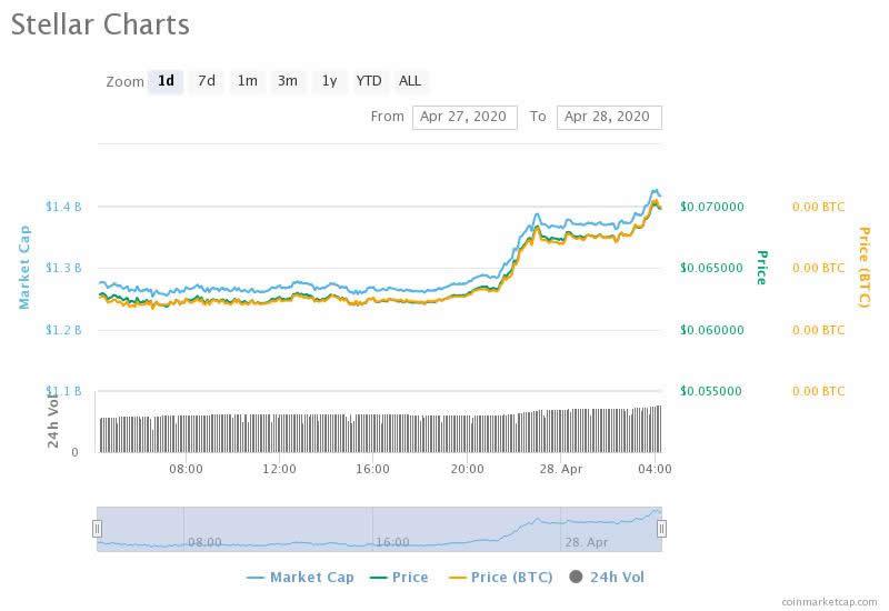 XLM prices 24 hours - Coinmarketcap.com