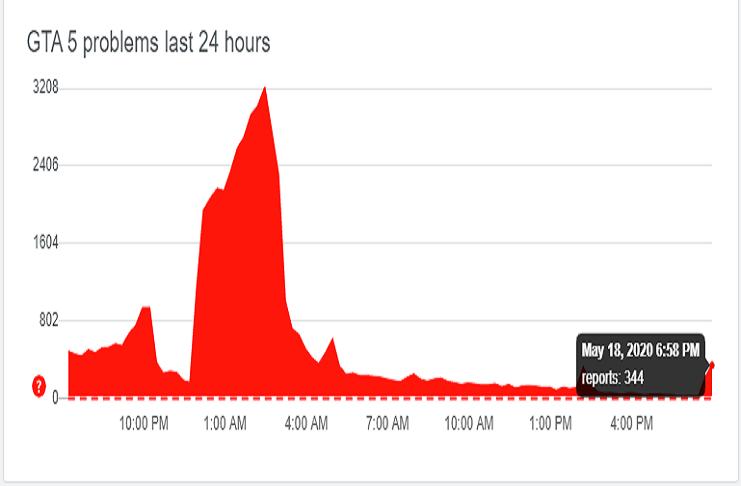 'GTA Online' US, UK, EU servers gravely hit since May 15