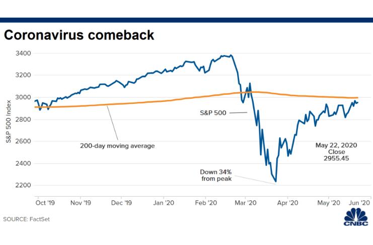 Wall Street recap: a bearish rally or a bullish reversal?