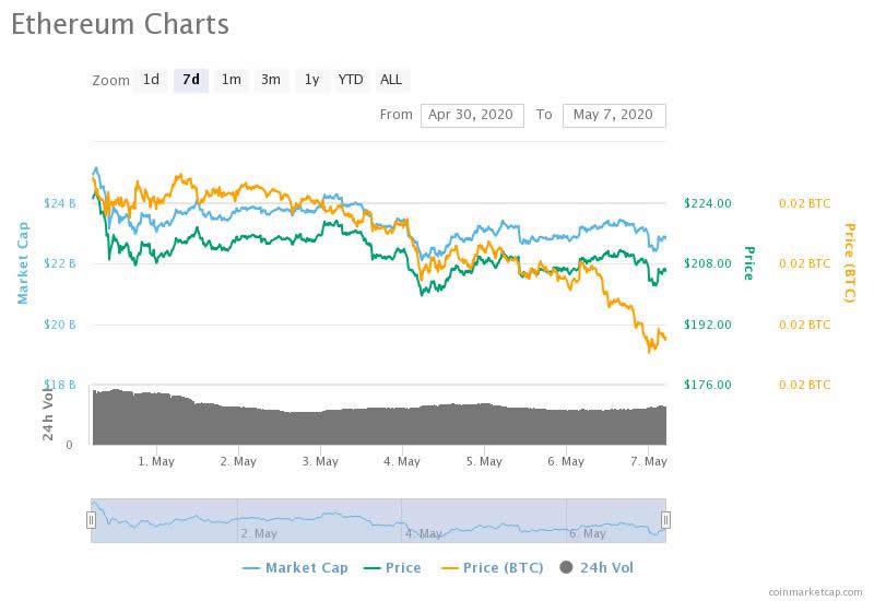ethereum price