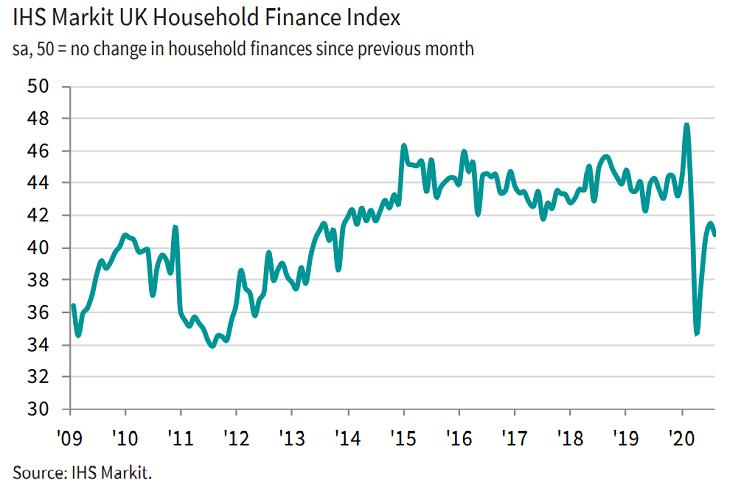 Pandemic's economic impact strains UK household finances further