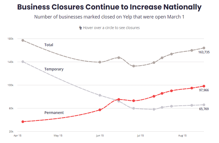 Permanent business closures in US hit 60%, report says