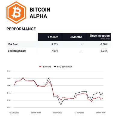 Bitcoin Alpha fund