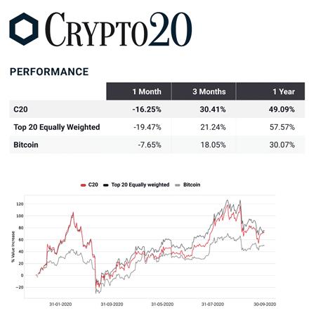 Crypto20 Fund