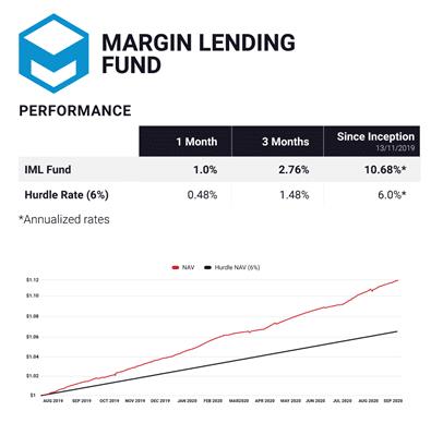Invictus Margin Lending Fund (IML)